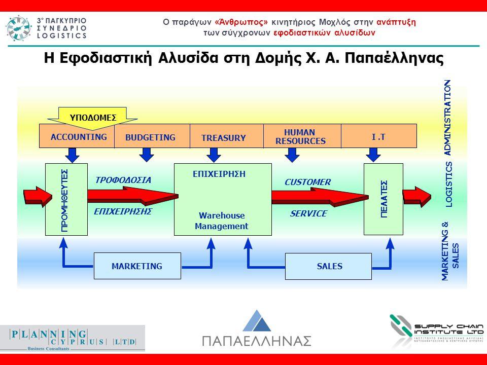 Ο παράγων «Άνθρωπος» κινητήριος Μοχλός στην ανάπτυξη των σύγχρονων εφοδιαστικών αλυσίδων Purchasing Inventory Control Warehousing Distribution Ενοποιημένη σε όλο το μήκος της Εφοδιαστικής Αλυσίδας Φάρμακα Καλλυντικά FMCG's Παραγόμενα (Kleenex) Ολιστική αντίληψη για την διαχείριση όλων των προϊοντικών κατηγοριών Sanofi - Aventis Novartis Intercosmetics Παροχή υπηρεσιών Εφοδιαστικής Αλυσίδας σε 3 ους (άλλες εμπορικές και Βιομηχανικές Εταιρείες) Nanny's, Tender, Nanny's Fresh Ενσωμάτωση Εφοδιαστικών Αλυσίδων (Ανθρωπίνου Δυναμικού & Υποδομών) Χαρακτηριστικά Εφοδιαστικής Αλυσίδας Pharmacyline Ευρείας κατανάλωσης