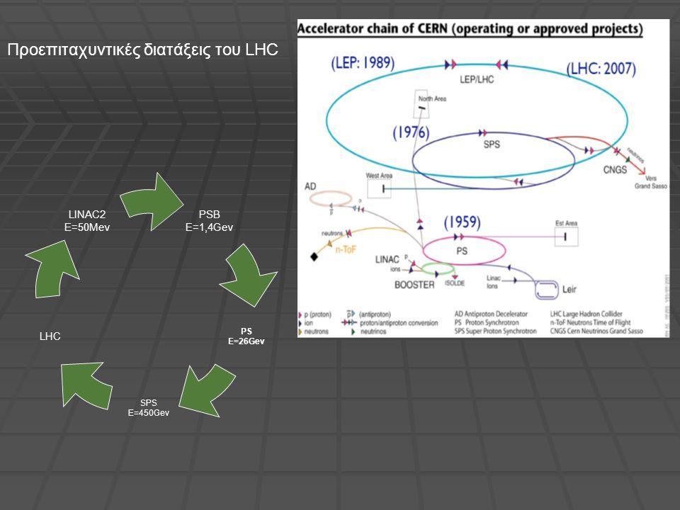 Προεπιταχυντικές διατάξεις του LHC PSB E=1,4Gev PS E=26Gev SPS E=450Gev LHC LINAC2 E=50Mev