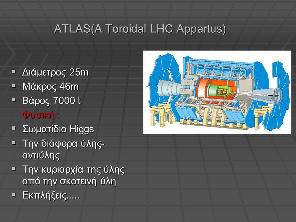 ATLAS(A Toroidal LHC Appartus)  Διάμετρος 25m  Μάκρος 46m  Βάρος 7000 t Φυσική : Φυσική :  Σωματίδιο Higgs  Την διάφορα ύλης- αντιύλης  Την κυριαρχία της ύλης από την σκοτεινή ύλη  Εκπλήξεις.....