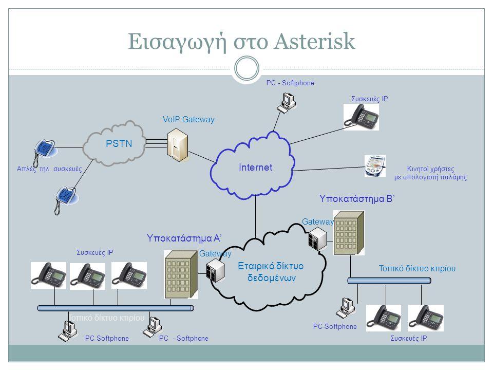 Εισαγωγή στο Asterisk Τοπικό δίκτυο κτιρίου Gateway Internet Εταιρικό δίκτυο δεδομένων Τοπικό δίκτυο κτιρίου Συσκευές IP PSTN Απλές τηλ.