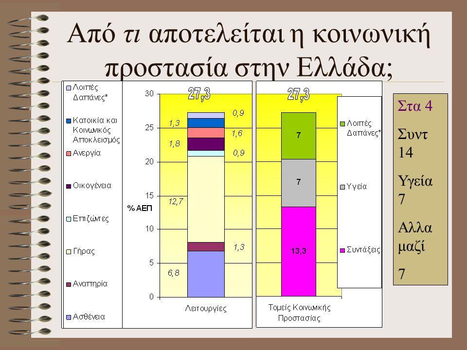 Από τι αποτελείται η κοινωνική προστασία στην Ελλάδα; Στα 4 Συντ 14 Υγεία 7 Αλλα μαζί 7