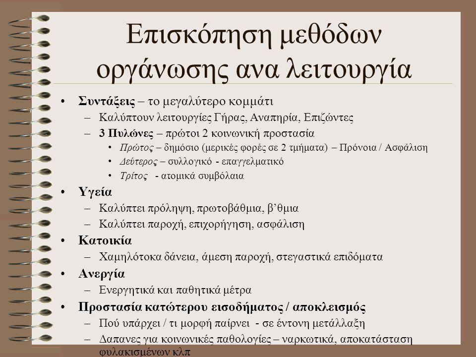 Επισκόπηση μεθόδων οργάνωσης ανα λειτουργία Συντάξεις – το μεγαλύτερο κομμάτι –Καλύπτουν λειτουργίες Γήρας, Αναπηρία, Επιζώντες –3 Πυλώνες – πρώτοι 2