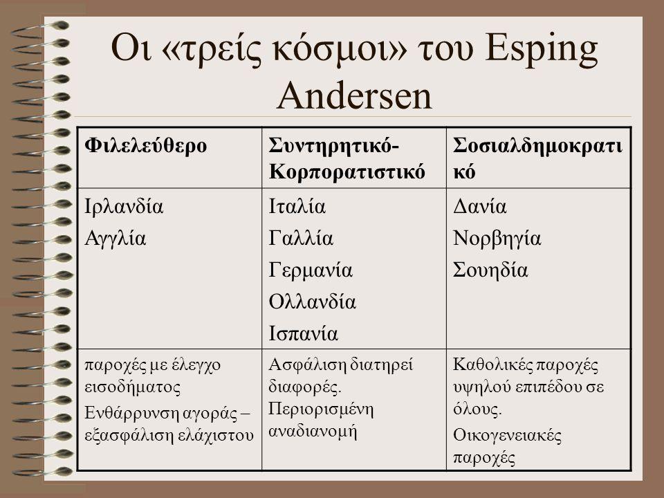 Οι «τρείς κόσμοι» του Esping Andersen ΦιλελεύθεροΣυντηρητικό- Κορπορατιστικό Σοσιαλδημοκρατι κό Ιρλανδία Αγγλία Ιταλία Γαλλία Γερμανία Ολλανδία Ισπανί