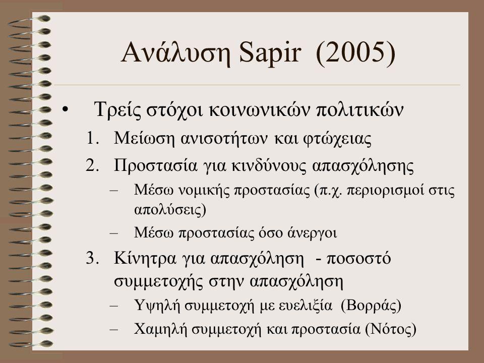 Ανάλυση Sapir (2005) Τρείς στόχοι κοινωνικών πολιτικών 1.Μείωση ανισοτήτων και φτώχειας 2.Προστασία για κινδύνους απασχόλησης –Μέσω νομικής προστασίας