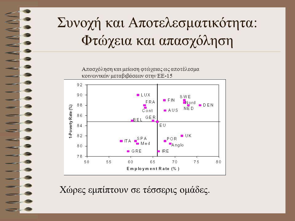 Συνοχή και Αποτελεσματικότητα: Φτώχεια και απασχόληση Απασχόληση και μείωση φτώχειας ως αποτέλεσμα κοινωνικών μεταβιβάσεων στην ΕΕ-15 Χώρες εμπίπτουν