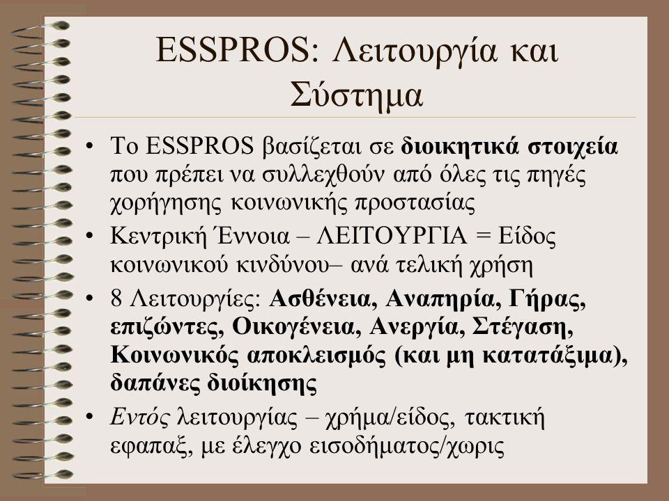 ESSPROS: Λειτουργία και Σύστημα Το ESSPROS βασίζεται σε διοικητικά στοιχεία που πρέπει να συλλεχθούν από όλες τις πηγές χορήγησης κοινωνικής προστασία