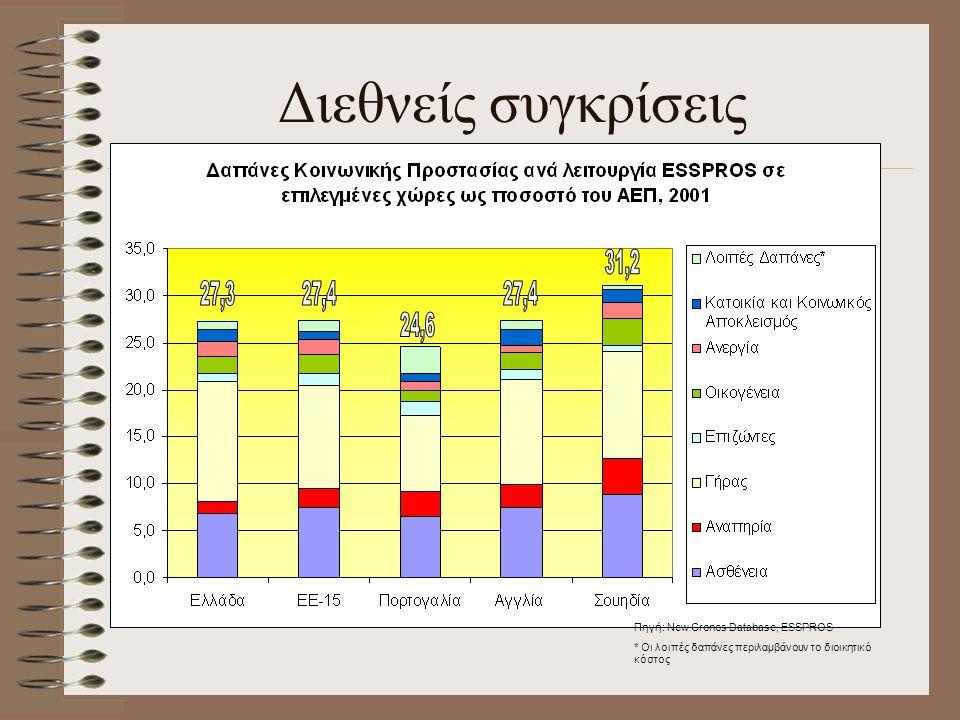 Διεθνείς συγκρίσεις Πηγή: New Cronos Database, ESSPROS * Οι λοιπές δαπάνες περιλαμβάνουν το διοικητικό κόστος