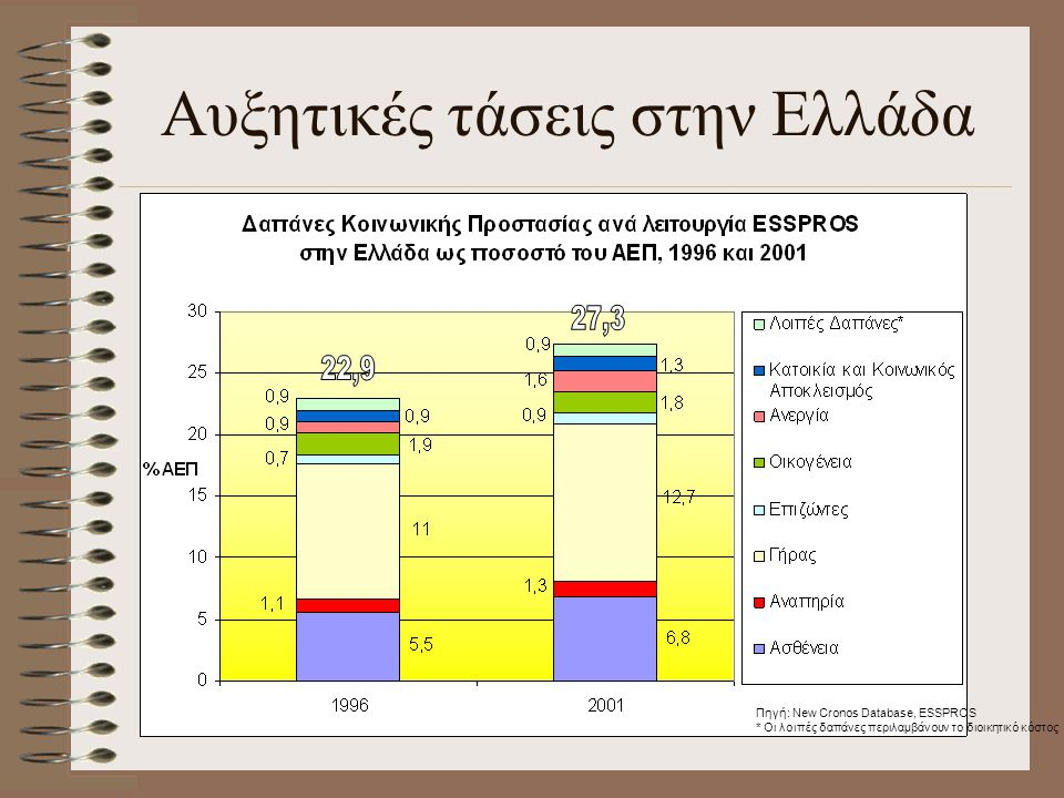 Αυξητικές τάσεις στην Ελλάδα Πηγή: New Cronos Database, ESSPROS * Οι λοιπές δαπάνες περιλαμβάνουν το διοικητικό κόστος