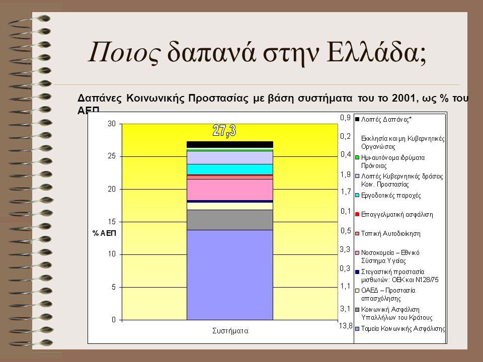 Ποιος δαπανά στην Ελλάδα; Δαπάνες Κοινωνικής Προστασίας με βάση συστήματα του το 2001, ως % του ΑΕΠ