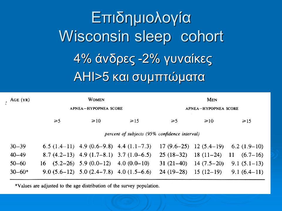 Επιδημιολογία Wisconsin sleep cohort 4% άνδρες -2% γυναίκες ΑΗΙ>5 και συμπτώματα