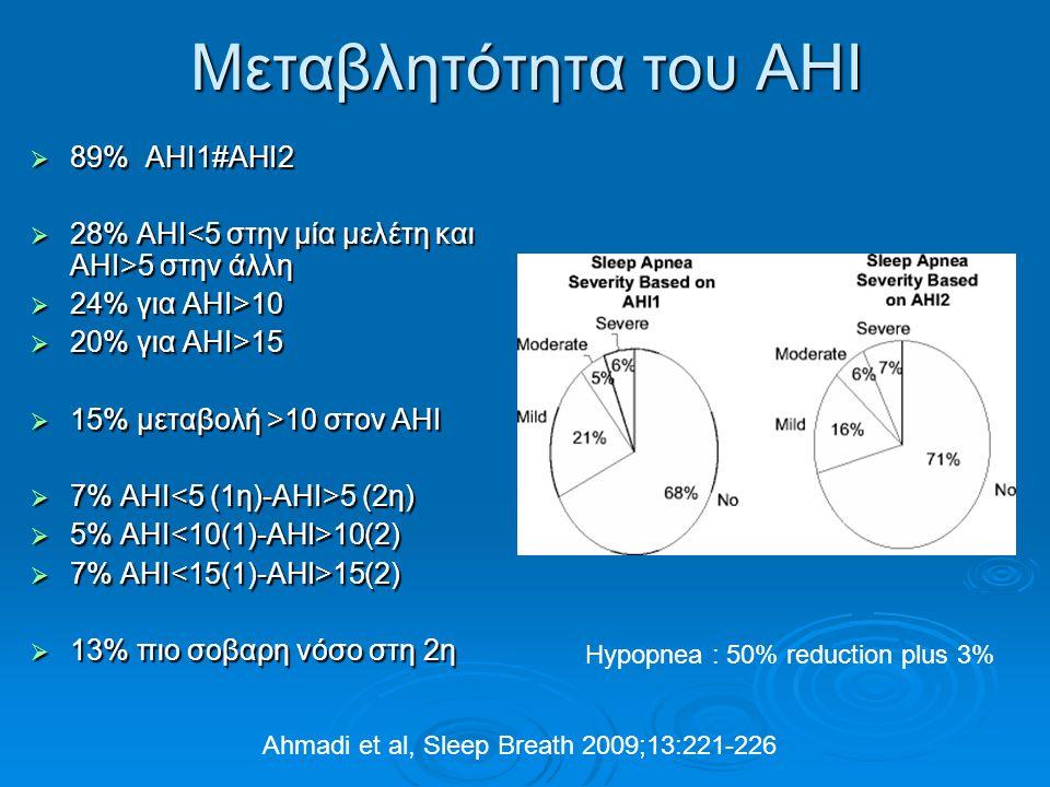 Μεταβλητότητα του ΑΗΙ  89% AHI1#AHI2  28% ΑΗΙ 5 στην άλλη  24% για ΑΗΙ>10  20% για ΑΗΙ>15  15% μεταβολή >10 στον ΑΗΙ  7% ΑΗΙ 5 (2η)  5% ΑΗΙ 10(