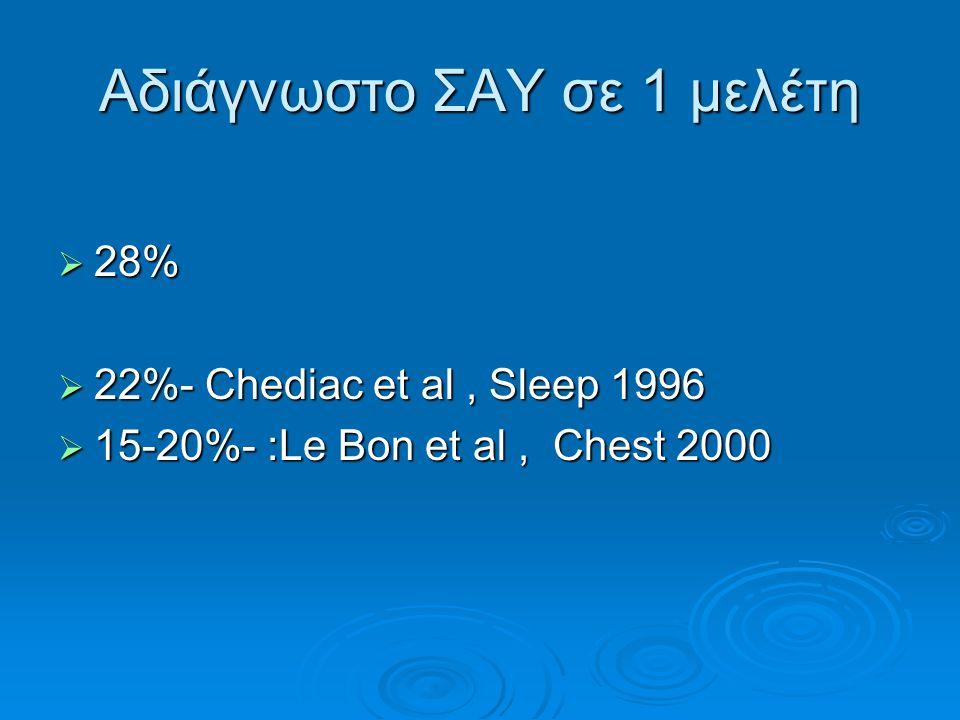 Αδιάγνωστο ΣΑΥ σε 1 μελέτη  28%  22%- Chediac et al, Sleep 1996  15-20%- :Le Bon et al, Chest 2000