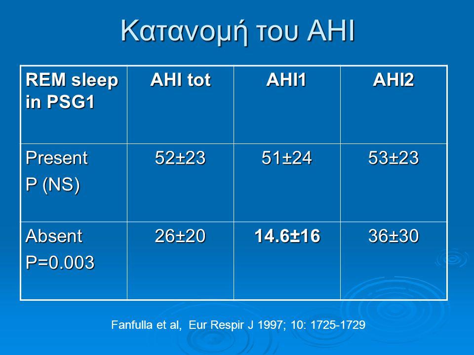 Κατανομή του ΑΗΙ REM sleep in PSG1 AHI tot AHI1AHI2 Present P (NS) 52±23 51±24 53±23 AbsentP=0.003 26±20 14.6±16 36±30 Fanfulla et al, Eur Respir J 19
