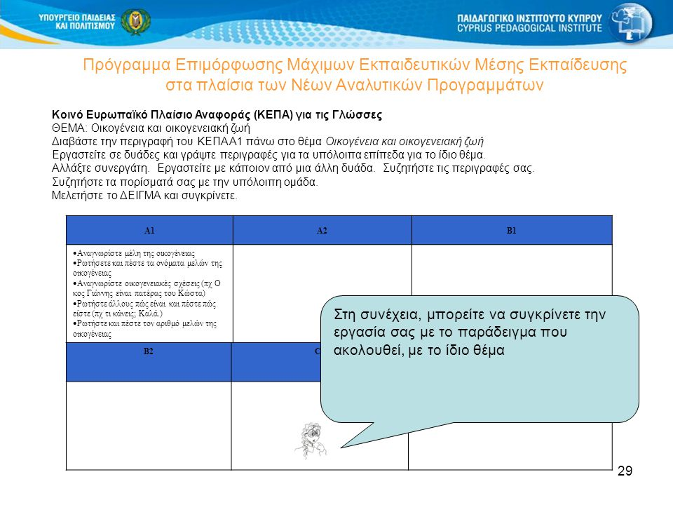 29 Πρόγραμμα Επιμόρφωσης Μάχιμων Εκπαιδευτικών Μέσης Εκπαίδευσης στα πλαίσια των Νέων Αναλυτικών Προγραμμάτων Κοινό Ευρωπαϊκό Πλαίσιο Αναφοράς (ΚΕΠΑ) για τις Γλώσσες ΘΕΜΑ: Οικογένεια και οικογενειακή ζωή Διαβάστε την περιγραφή του ΚΕΠΑ Α1 πάνω στο θέμα Οικογένεια και οικογενειακή ζωή Εργαστείτε σε δυάδες και γράψτε περιγραφές για τα υπόλοιπα επίπεδα για το ίδιο θέμα.