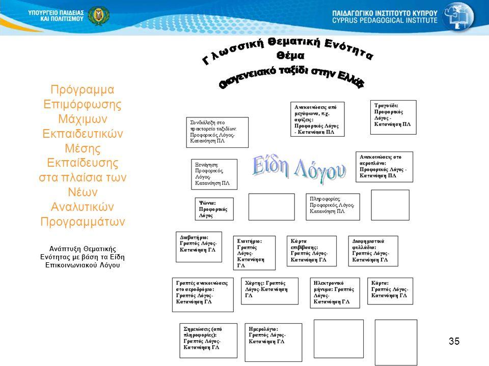 35 Πρόγραμμα Επιμόρφωσης Μάχιμων Εκπαιδευτικών Μέσης Εκπαίδευσης στα πλαίσια των Νέων Αναλυτικών Προγραμμάτων Ανάπτυξη Θεματικής Ενότητας με βάση τα Είδη Επικοινωνιακού Λόγου