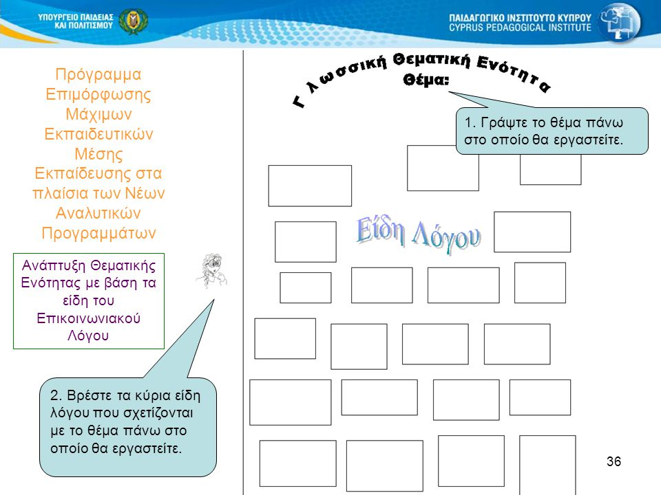 36 Πρόγραμμα Επιμόρφωσης Μάχιμων Εκπαιδευτικών Μέσης Εκπαίδευσης στα πλαίσια των Νέων Αναλυτικών Προγραμμάτων 2. Βρέστε τα κύρια είδη λόγου που σχετίζ