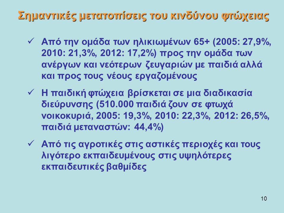 10 Από την ομάδα των ηλικιωμένων 65+ (2005: 27,9%, 2010: 21,3%, 2012: 17,2%) προς την ομάδα των ανέργων και νεότερων ζευγαριών µε παιδιά αλλά και προς
