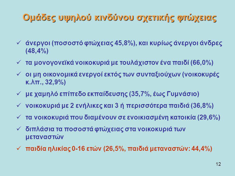 12 άνεργοι (ποσοστό φτώχειας 45,8%), και κυρίως άνεργοι άνδρες (48,4%) τα μονογονεϊκά νοικοκυριά με τουλάχιστον ένα παιδί (66,0%) οι μη οικονομικά ενε
