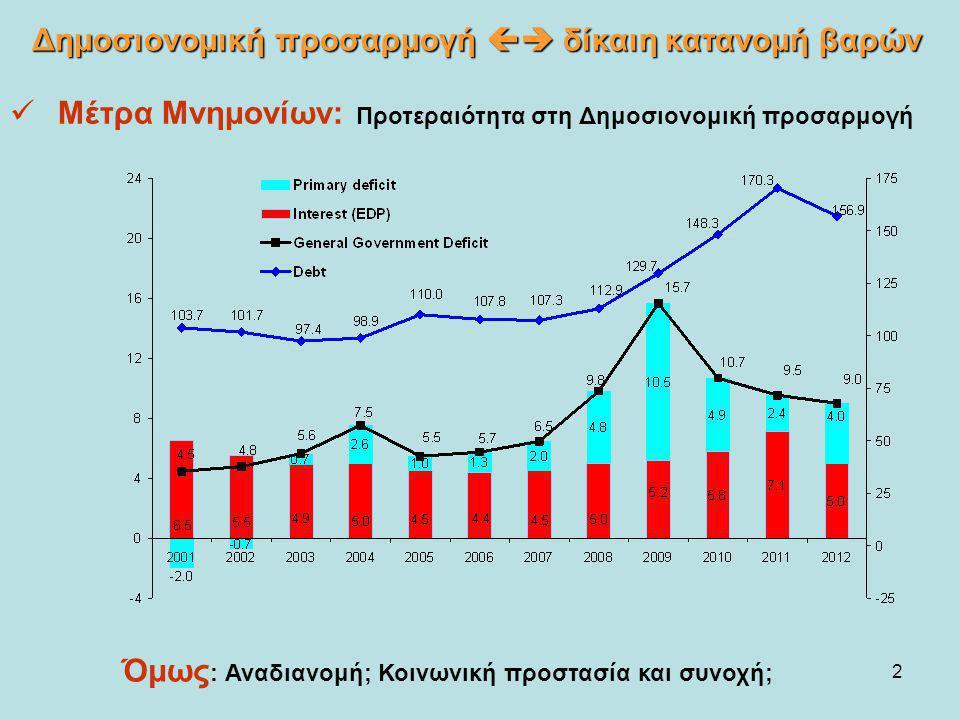 2 Μέτρα Μνημονίων: Προτεραιότητα στη Δημοσιονομική προσαρμογή Δημοσιονομική προσαρμογή  δίκαιη κατανομή βαρών Όμως : Αναδιανομή; Κοινωνική προστασία