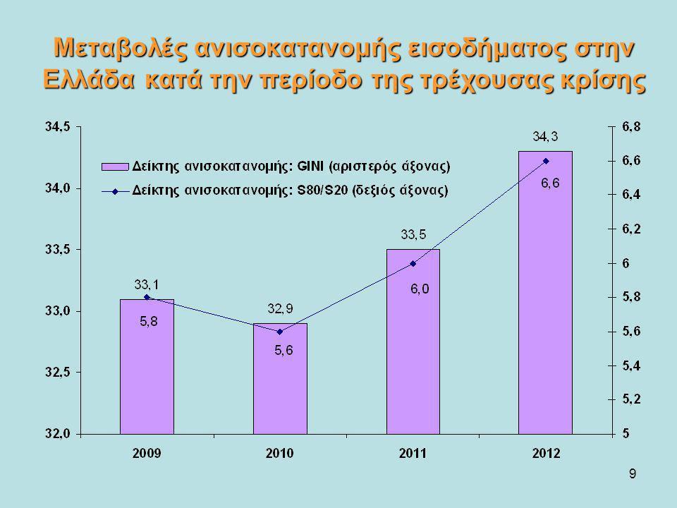 9 Μεταβολές ανισοκατανομής εισοδήματος στην Ελλάδα κατά την περίοδο της τρέχουσας κρίσης
