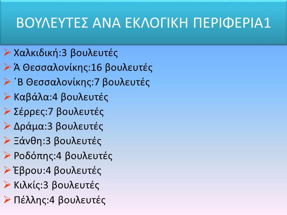 ΒΟΥΛΕΥΤΕΣ ΑΝΑ ΕΚΛΟΓΙΚΗ ΠΕΡΙΦΕΡΙΑ1  Χαλκιδική:3 βουλευτές  Ά Θεσσαλονίκης:16 βουλευτές  ΄Β Θεσσαλονίκης:7 βουλευτές  Καβάλα:4 βουλευτές  Σέρρες:7