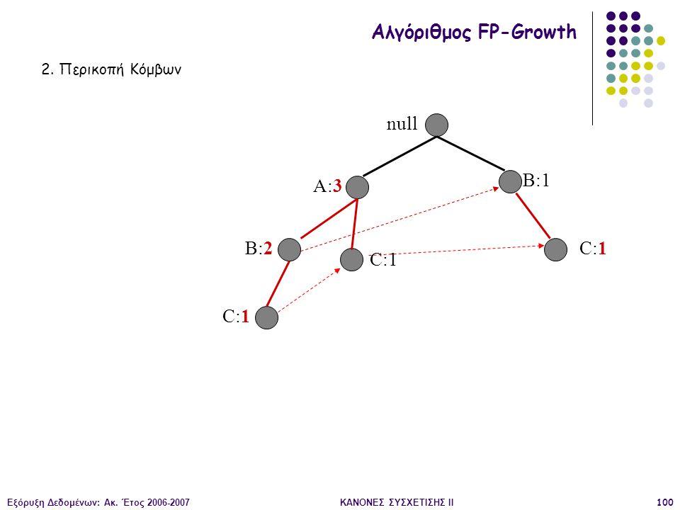 Εξόρυξη Δεδομένων: Ακ. Έτος 2006-2007ΚΑΝΟΝΕΣ ΣΥΣΧΕΤΙΣΗΣ II100 null A:3 B:2 B:1 C:1 Αλγόριθμος FP-Growth 2. Περικοπή Κόμβων