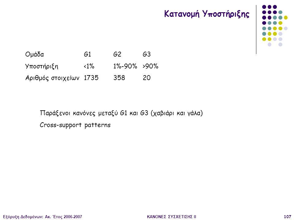 Εξόρυξη Δεδομένων: Ακ. Έτος 2006-2007ΚΑΝΟΝΕΣ ΣΥΣΧΕΤΙΣΗΣ II107 Κατανομή Υποστήριξης Παράξενοι κανόνες μεταξύ G1 και G3 (χαβιάρι και γάλα) Cross-support