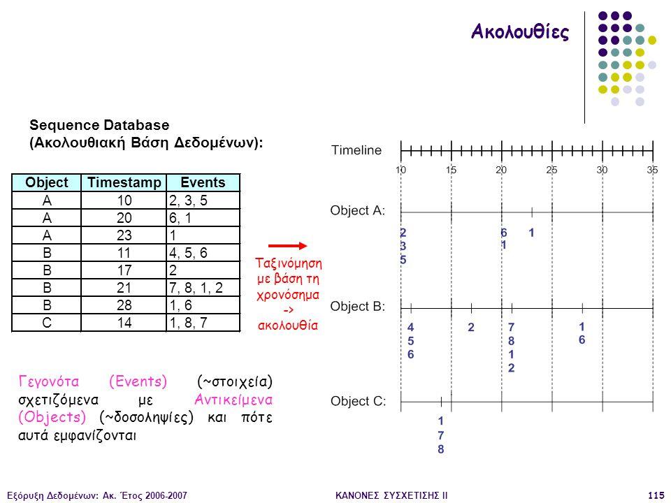 Εξόρυξη Δεδομένων: Ακ. Έτος 2006-2007ΚΑΝΟΝΕΣ ΣΥΣΧΕΤΙΣΗΣ II115 ObjectTimestampEvents A102, 3, 5 A206, 1 A231 B114, 5, 6 B172 B217, 8, 1, 2 B281, 6 C141
