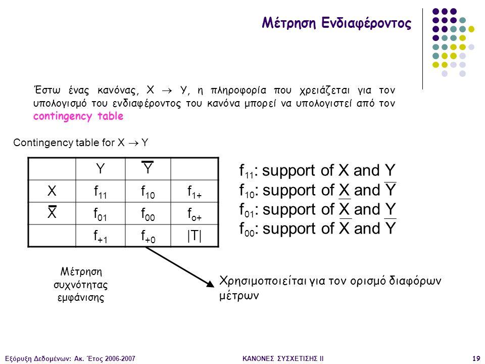 Εξόρυξη Δεδομένων: Ακ. Έτος 2006-2007ΚΑΝΟΝΕΣ ΣΥΣΧΕΤΙΣΗΣ II19 YY Xf 11 f 10 f 1+ Xf 01 f 00 f o+ f +1 f +0 |T| Contingency table for X  Y f 11 : suppo