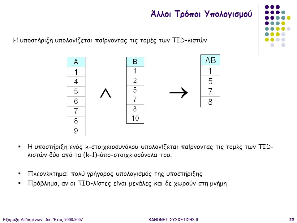Εξόρυξη Δεδομένων: Ακ. Έτος 2006-2007ΚΑΝΟΝΕΣ ΣΥΣΧΕΤΙΣΗΣ II29  Η υποστήριξη ενός k-στοιχειοσυνόλου υπολογίζεται παίρνοντας τις τομές των TID- λιστών δ