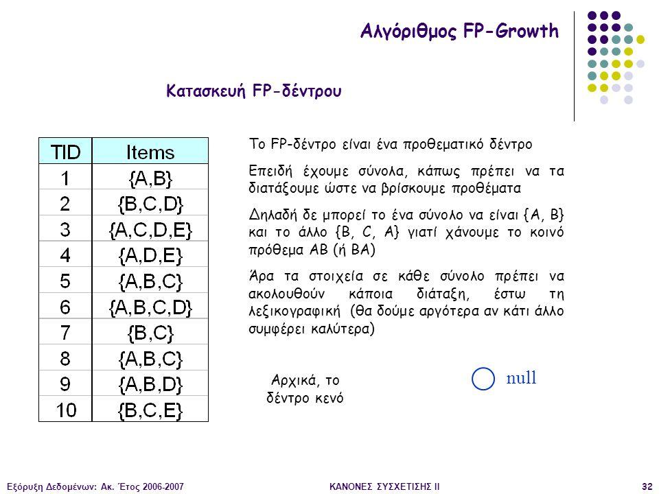 Εξόρυξη Δεδομένων: Ακ. Έτος 2006-2007ΚΑΝΟΝΕΣ ΣΥΣΧΕΤΙΣΗΣ II32 null Κατασκευή FP-δέντρου Αλγόριθμος FP-Growth To FP-δέντρο είναι ένα προθεματικό δέντρο