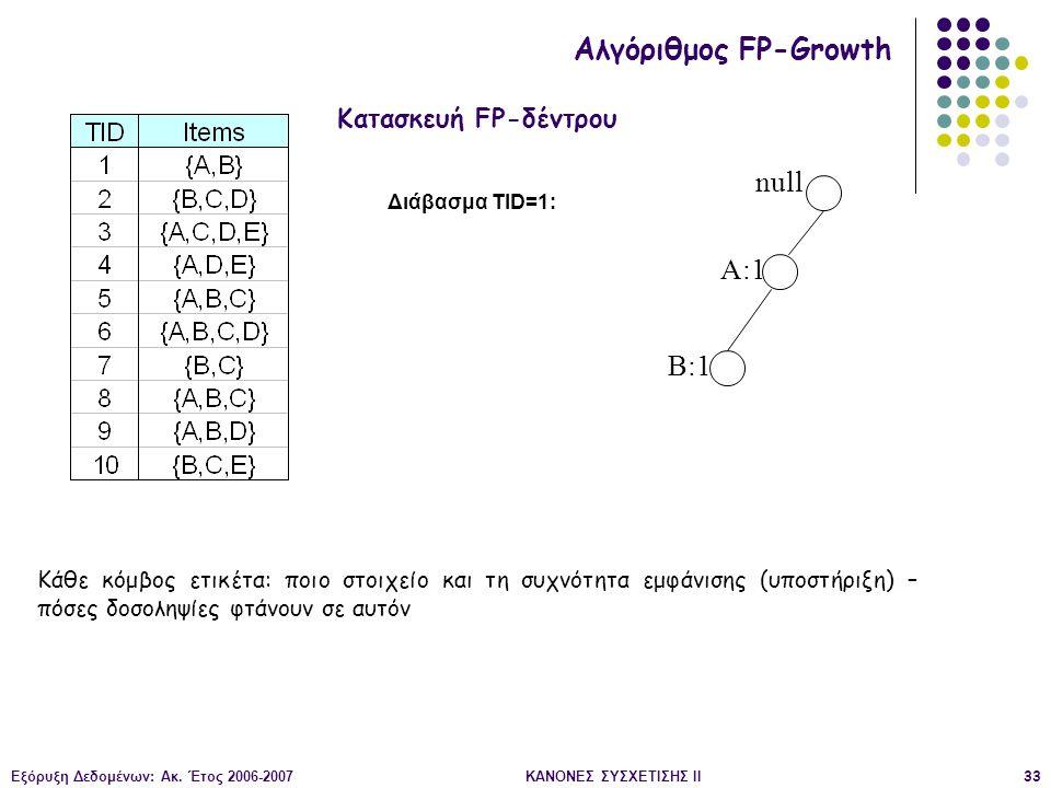 Εξόρυξη Δεδομένων: Ακ. Έτος 2006-2007ΚΑΝΟΝΕΣ ΣΥΣΧΕΤΙΣΗΣ II33 null A:1 B:1 Διάβασμα TID=1: Κατασκευή FP-δέντρου Αλγόριθμος FP-Growth Κάθε κόμβος ετικέτ