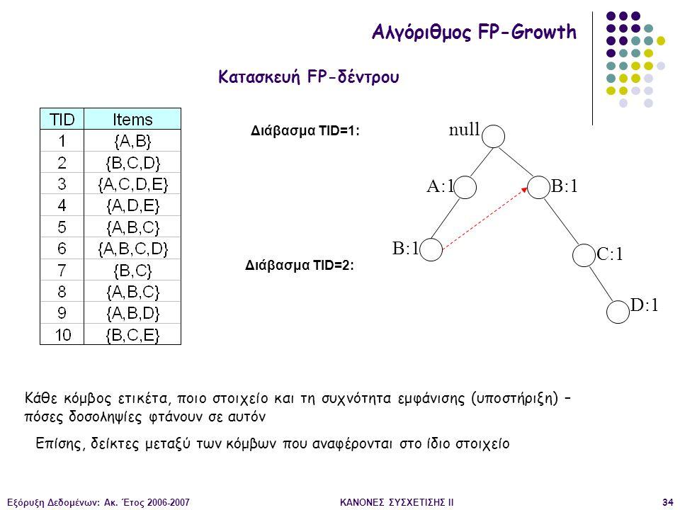 Εξόρυξη Δεδομένων: Ακ. Έτος 2006-2007ΚΑΝΟΝΕΣ ΣΥΣΧΕΤΙΣΗΣ II34 null A:1 B:1 C:1 D:1 Διάβασμα TID=1: Διάβασμα TID=2: Κατασκευή FP-δέντρου Αλγόριθμος FP-G