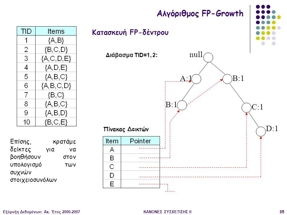Εξόρυξη Δεδομένων: Ακ. Έτος 2006-2007ΚΑΝΟΝΕΣ ΣΥΣΧΕΤΙΣΗΣ II35 null A:1 B:1 C:1 D:1 Διάβασμα TID=1, 2: Κατασκευή FP-δέντρου Αλγόριθμος FP-Growth Επίσης,