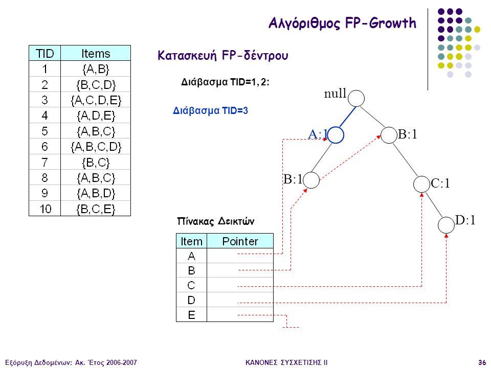 Εξόρυξη Δεδομένων: Ακ. Έτος 2006-2007ΚΑΝΟΝΕΣ ΣΥΣΧΕΤΙΣΗΣ II36 null A:1 B:1 C:1 D:1 Διάβασμα TID=1, 2: Κατασκευή FP-δέντρου Αλγόριθμος FP-Growth Πίνακας