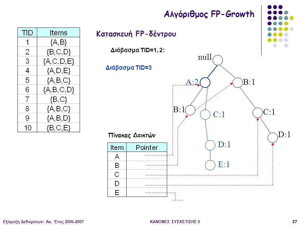 Εξόρυξη Δεδομένων: Ακ. Έτος 2006-2007ΚΑΝΟΝΕΣ ΣΥΣΧΕΤΙΣΗΣ II37 null B:1 C:1 D:1 Διάβασμα TID=1, 2: Κατασκευή FP-δέντρου Αλγόριθμος FP-Growth Πίνακας Δει