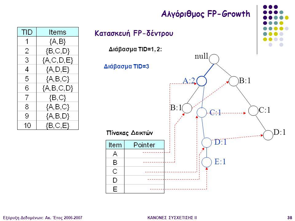 Εξόρυξη Δεδομένων: Ακ. Έτος 2006-2007ΚΑΝΟΝΕΣ ΣΥΣΧΕΤΙΣΗΣ II38 null B:1 C:1 D:1 Διάβασμα TID=1, 2: Κατασκευή FP-δέντρου Αλγόριθμος FP-Growth Πίνακας Δει