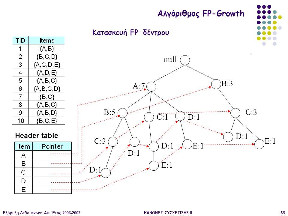 Εξόρυξη Δεδομένων: Ακ. Έτος 2006-2007ΚΑΝΟΝΕΣ ΣΥΣΧΕΤΙΣΗΣ II39 null A:7 B:5 B:3 C:3 D:1 C:1 D:1 C:3 D:1 E:1 D:1 E:1 Header table Αλγόριθμος FP-Growth Κα
