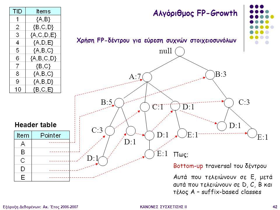 Εξόρυξη Δεδομένων: Ακ. Έτος 2006-2007ΚΑΝΟΝΕΣ ΣΥΣΧΕΤΙΣΗΣ II42 null A:7 B:5 B:3 C:3 D:1 C:1 D:1 C:3 D:1 E:1 D:1 E:1 Header table Αλγόριθμος FP-Growth Χρ