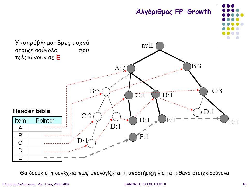 Εξόρυξη Δεδομένων: Ακ. Έτος 2006-2007ΚΑΝΟΝΕΣ ΣΥΣΧΕΤΙΣΗΣ II43 null A:7 B:5 B:3 C:3 D:1 C:1 D:1 C:3 D:1 E:1 D:1 E:1 Header table Αλγόριθμος FP-Growth Υπ