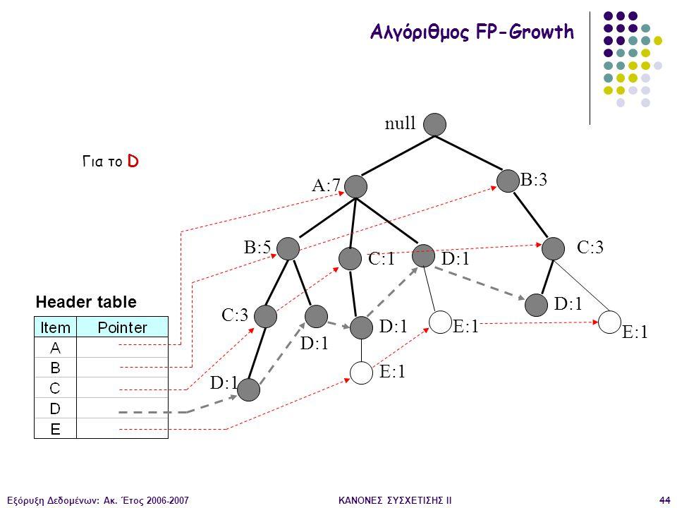 Εξόρυξη Δεδομένων: Ακ. Έτος 2006-2007ΚΑΝΟΝΕΣ ΣΥΣΧΕΤΙΣΗΣ II44 null A:7 B:5 B:3 C:3 D:1 C:1 D:1 C:3 D:1 E:1 D:1 E:1 Header table Αλγόριθμος FP-Growth Γι