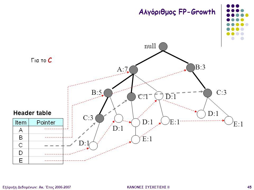 Εξόρυξη Δεδομένων: Ακ. Έτος 2006-2007ΚΑΝΟΝΕΣ ΣΥΣΧΕΤΙΣΗΣ II45 null A:7 B:5 B:3 C:3 D:1 C:1 D:1 C:3 D:1 E:1 D:1 E:1 Header table Αλγόριθμος FP-Growth Γι