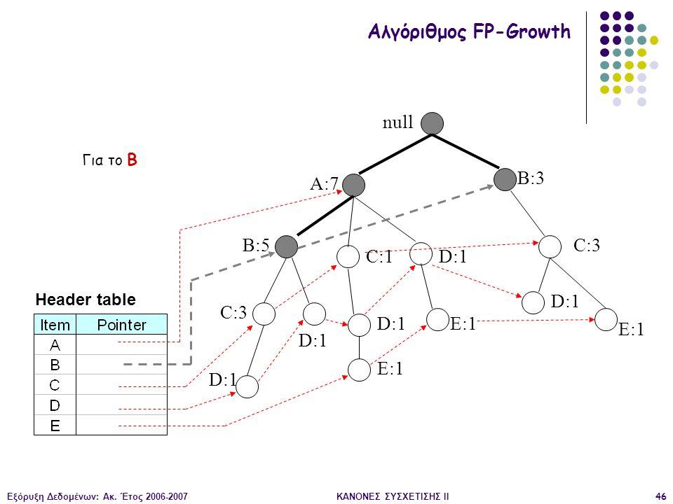 Εξόρυξη Δεδομένων: Ακ. Έτος 2006-2007ΚΑΝΟΝΕΣ ΣΥΣΧΕΤΙΣΗΣ II46 null A:7 B:5 B:3 C:3 D:1 C:1 D:1 C:3 D:1 E:1 D:1 E:1 Header table Αλγόριθμος FP-Growth Γι