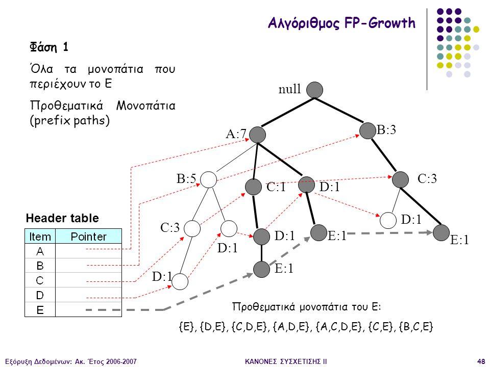 Εξόρυξη Δεδομένων: Ακ. Έτος 2006-2007ΚΑΝΟΝΕΣ ΣΥΣΧΕΤΙΣΗΣ II48 null A:7 B:5 B:3 C:3 D:1 C:1 D:1 C:3 D:1 E:1 D:1 E:1 Header table Αλγόριθμος FP-Growth Φά