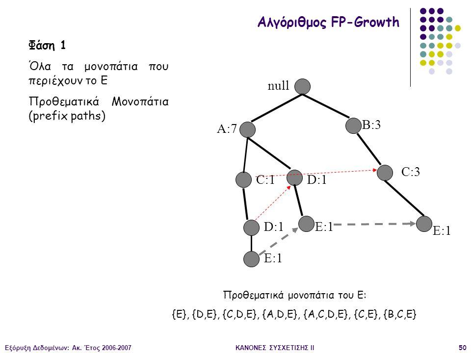Εξόρυξη Δεδομένων: Ακ. Έτος 2006-2007ΚΑΝΟΝΕΣ ΣΥΣΧΕΤΙΣΗΣ II50 null A:7 B:3 C:3 C:1 D:1 E:1 Αλγόριθμος FP-Growth Φάση 1 Όλα τα μονοπάτια που περιέχουν τ