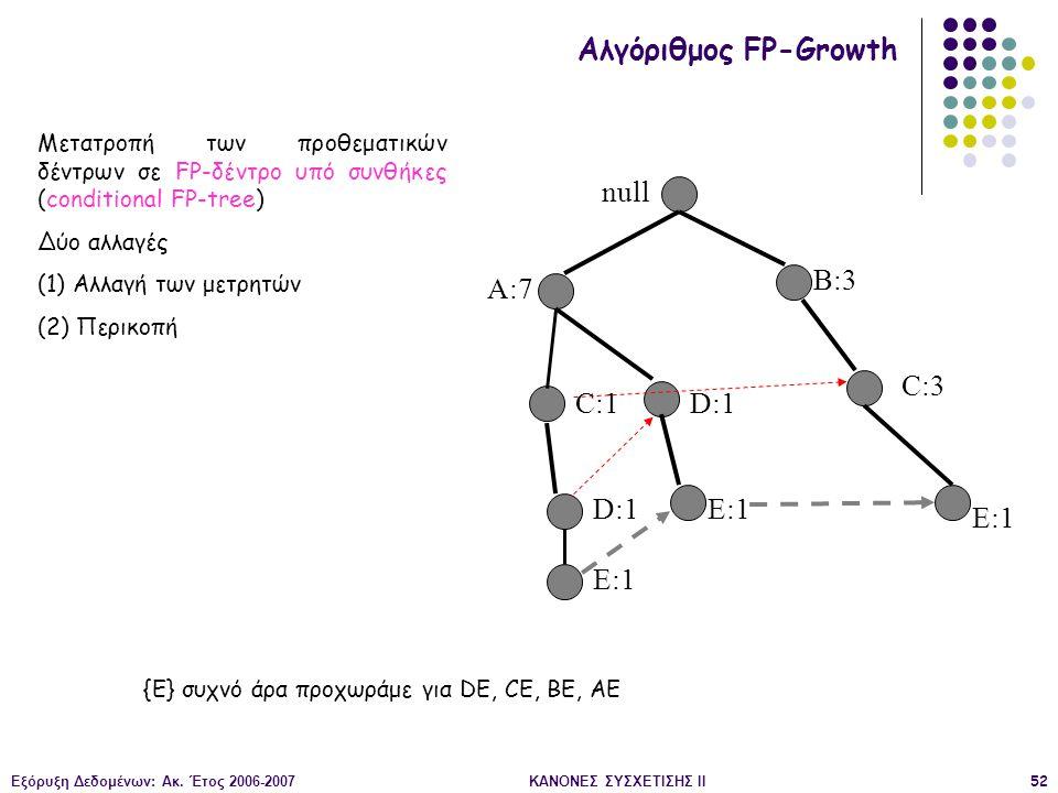 Εξόρυξη Δεδομένων: Ακ. Έτος 2006-2007ΚΑΝΟΝΕΣ ΣΥΣΧΕΤΙΣΗΣ II52 null A:7 B:3 C:3 C:1 D:1 E:1 Αλγόριθμος FP-Growth Μετατροπή των προθεματικών δέντρων σε F