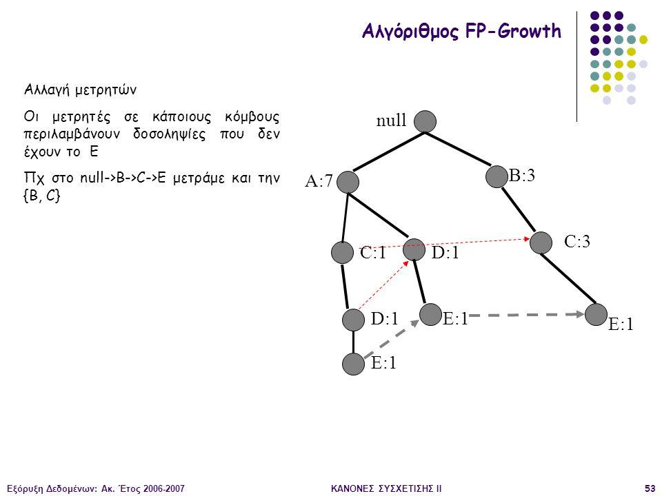 Εξόρυξη Δεδομένων: Ακ. Έτος 2006-2007ΚΑΝΟΝΕΣ ΣΥΣΧΕΤΙΣΗΣ II53 null A:7 B:3 C:3 C:1 D:1 E:1 Αλγόριθμος FP-Growth Αλλαγή μετρητών Οι μετρητές σε κάποιους