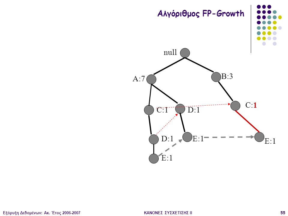 Εξόρυξη Δεδομένων: Ακ. Έτος 2006-2007ΚΑΝΟΝΕΣ ΣΥΣΧΕΤΙΣΗΣ II55 null B:3 C:1 D:1 E:1 Αλγόριθμος FP-Growth A:7