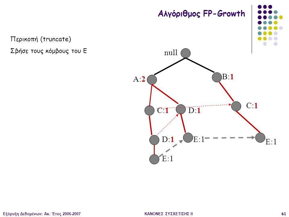 Εξόρυξη Δεδομένων: Ακ. Έτος 2006-2007ΚΑΝΟΝΕΣ ΣΥΣΧΕΤΙΣΗΣ II61 null A:2 B:1 C:1 D:1 E:1 Αλγόριθμος FP-Growth Περικοπή (truncate) Σβήσε τους κόμβους του
