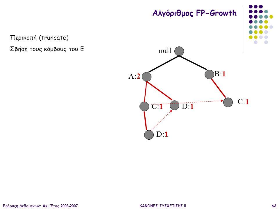 Εξόρυξη Δεδομένων: Ακ. Έτος 2006-2007ΚΑΝΟΝΕΣ ΣΥΣΧΕΤΙΣΗΣ II63 null A:2 B:1 C:1 D:1 Αλγόριθμος FP-Growth Περικοπή (truncate) Σβήσε τους κόμβους του Ε